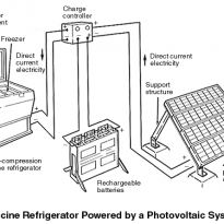 Solar Vaccine Refrigerators - Energy and Power - NepalB2B